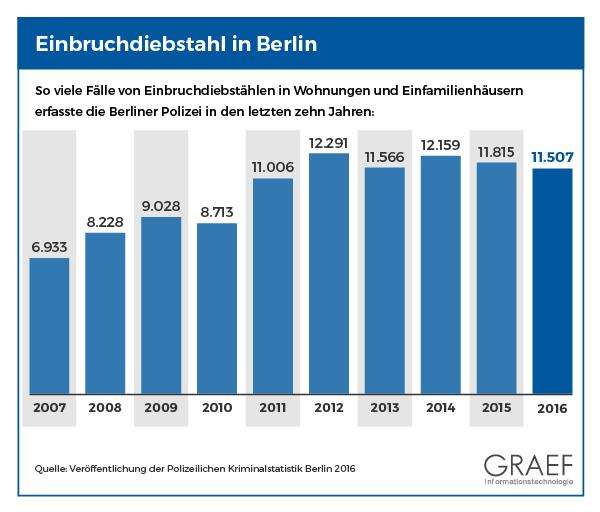 Einbruchstatistik Berlin: Einbrüche in Berlin in Zahlen