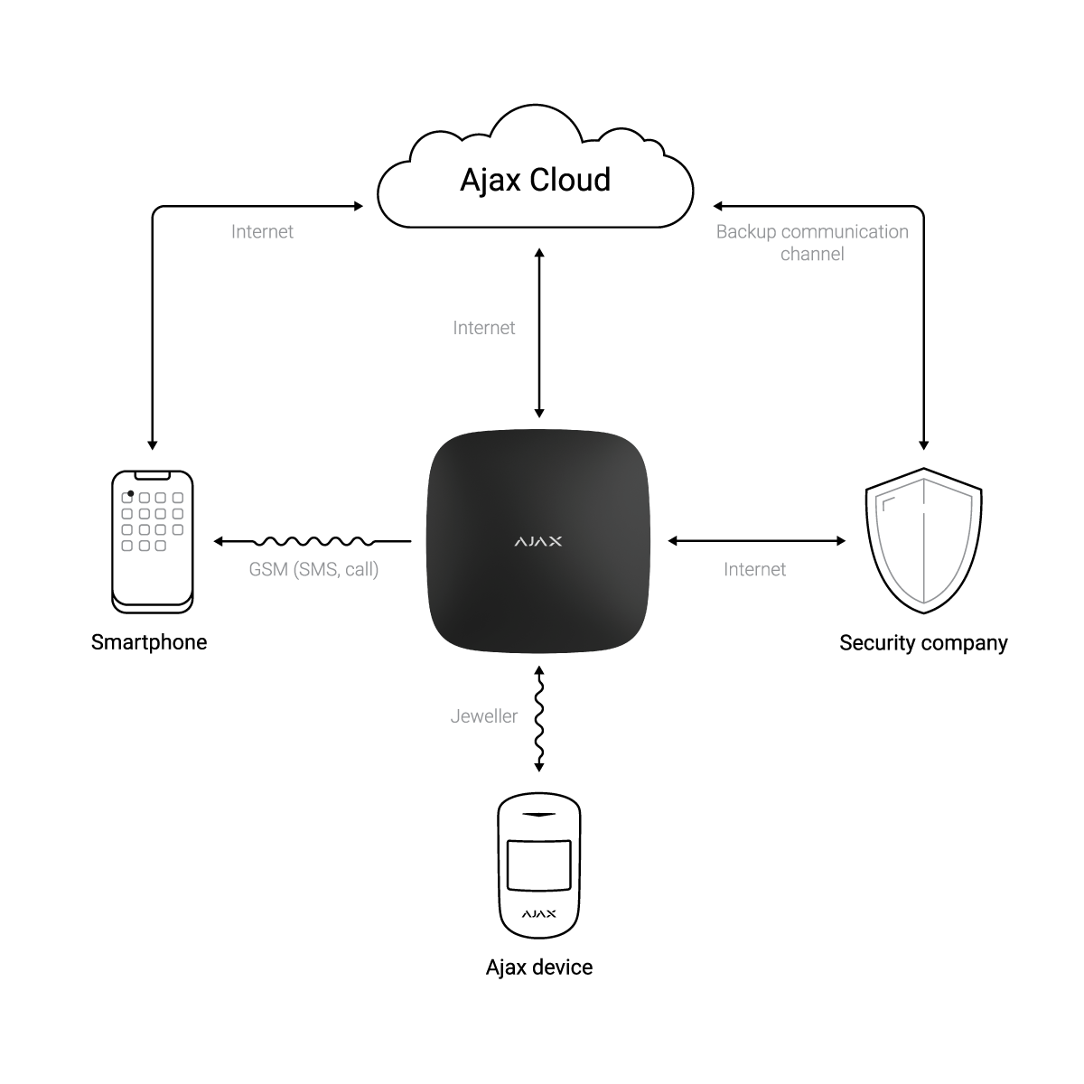 AJAX Alarm Cloud